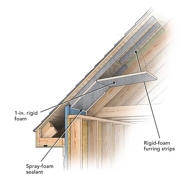 Roof Ventilation Betzwood Associates Pc