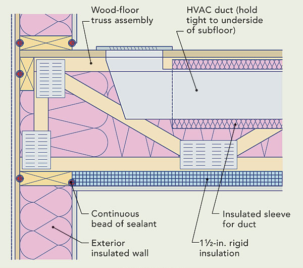 How To Insulate A Cold Floor Betzwood Associates Pc