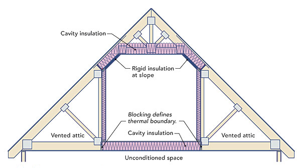 How to insulate a cold floor betzwood associates pc for Room above garage plans