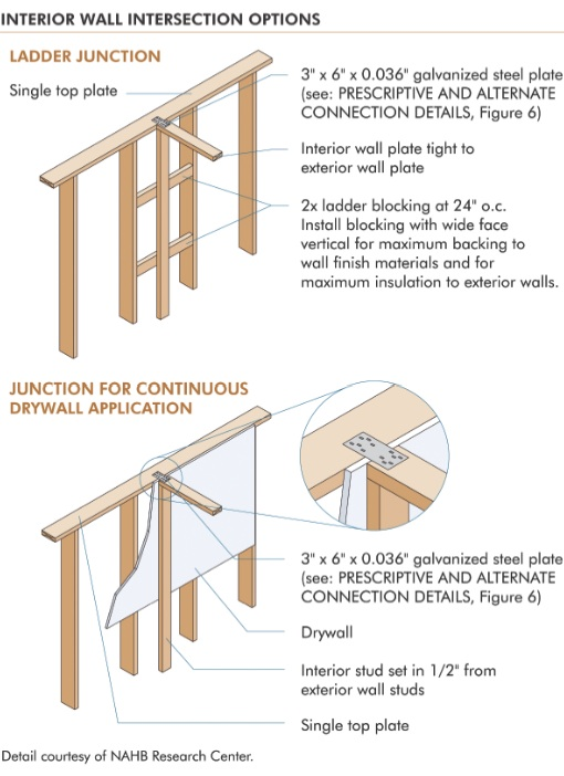the advanced framing ladder junction method when used at junctions between interior and exterior walls provides a cavity that can be easily insulated