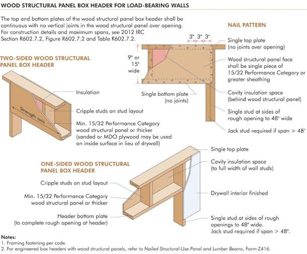 Wood structural ... - 5 Proven Ways To Optimize Framing Betzwood Associates PC