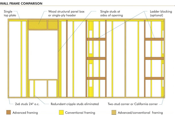 Wall Framing 5 proven ways to optimize framing | betzwood associates pc