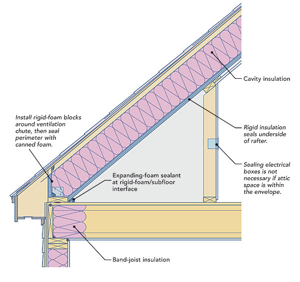 Two Ways To Insulate Attic Kneewalls