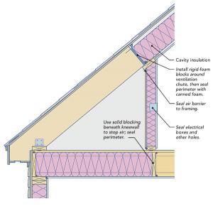 Keep the attic outside
