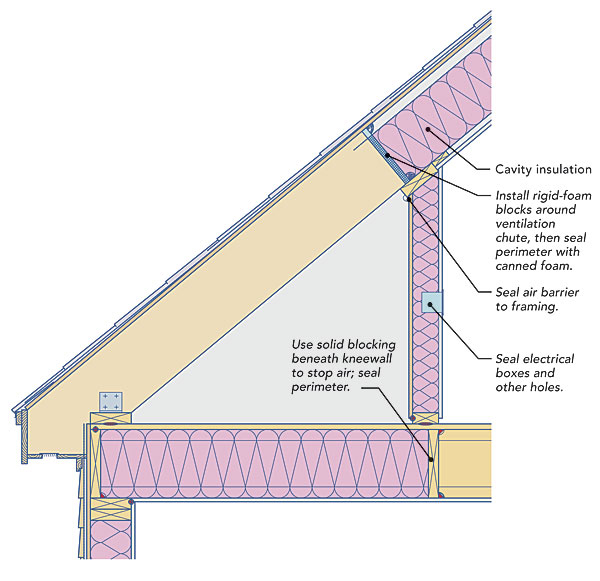 Two Ways To Insulate Attic Kneewalls Betzwood Associates Pc