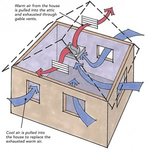 Whole House Ventilator