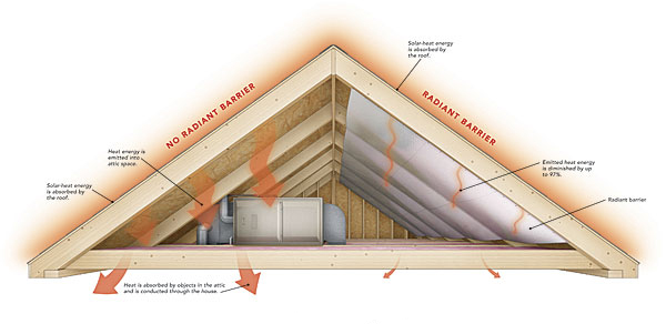 Radiant roof barrier